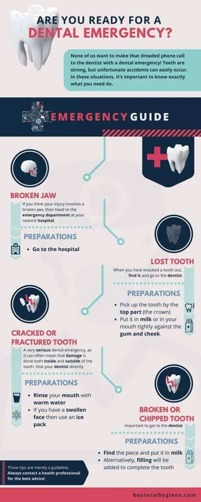 Infographic Dental Emergency